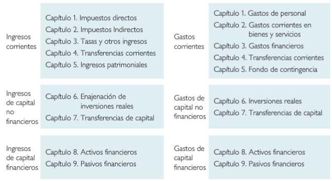 iv la gestiÓn econÓmico presupuestaria biblioteca guía de la